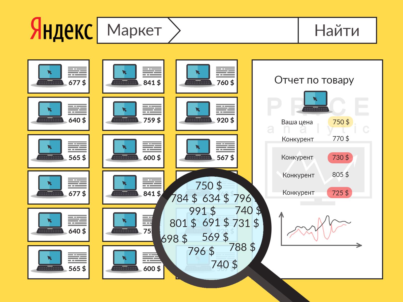 Мониторинг цен Яндекс Маркет